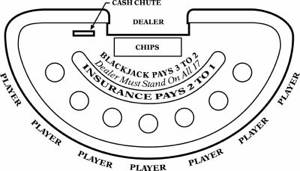 The standard table layout for blackjack.